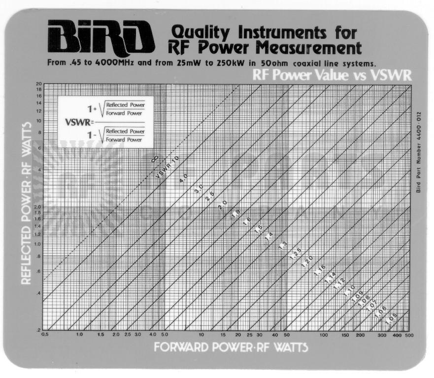 4400-012 VSWR Chart, Bird power vs. vswr chart